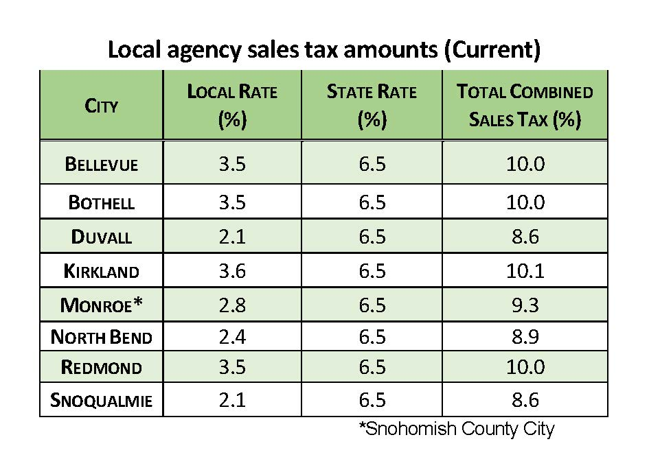 Local Agency Sales Tax Amounts